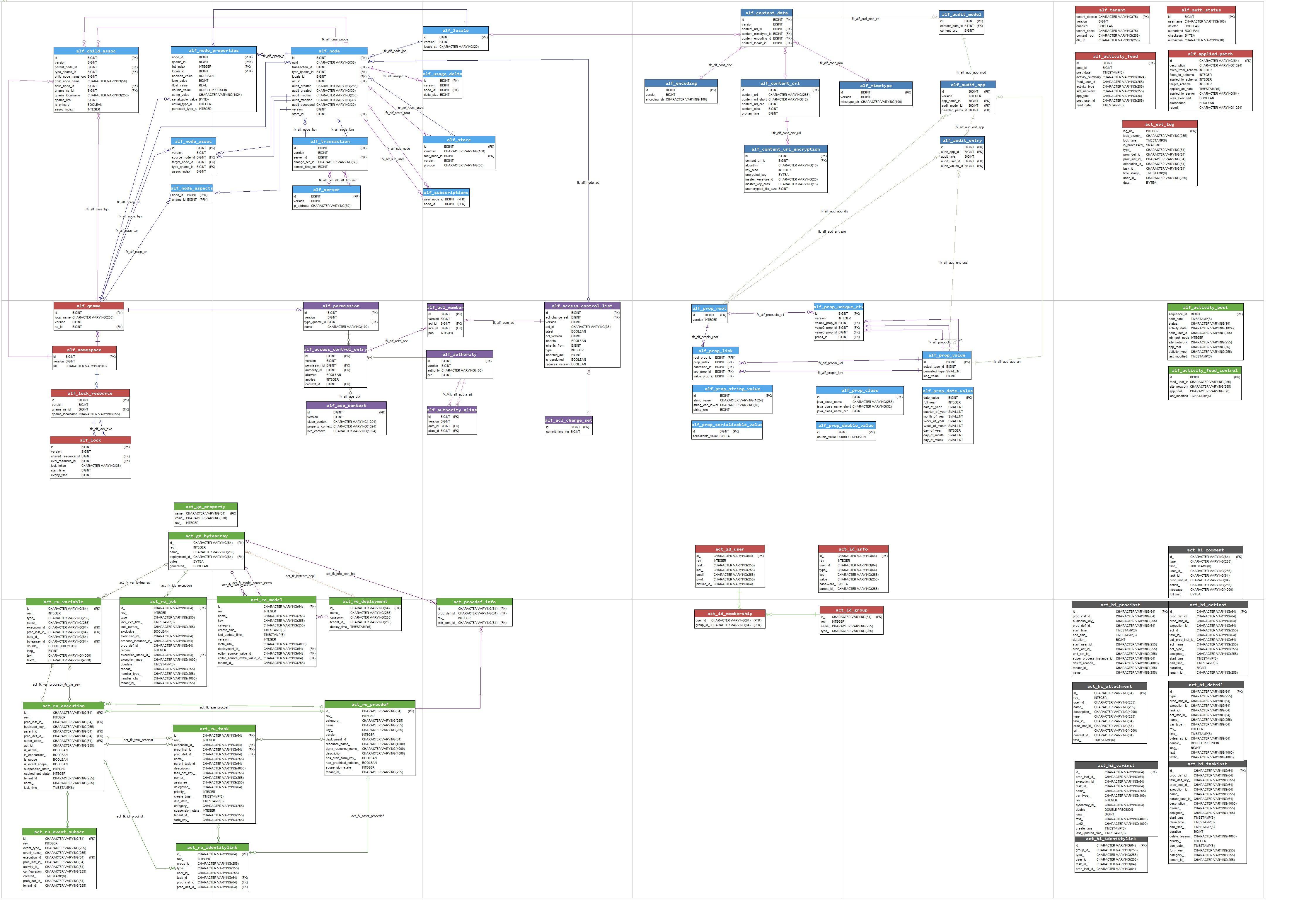 Alfresco Database Model