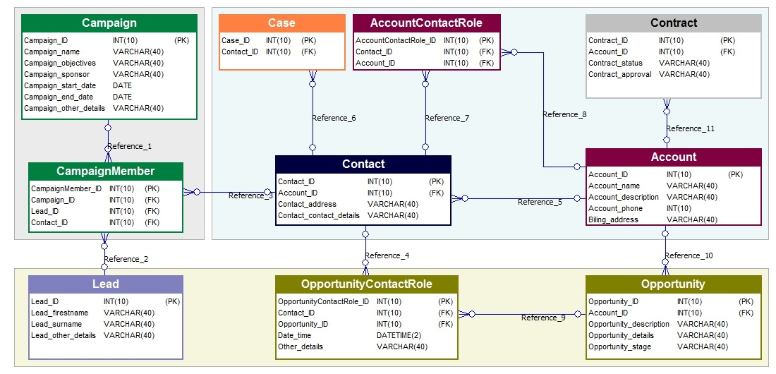 Crm Database Model Example