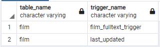 list all triggers in a PostgreSQL database