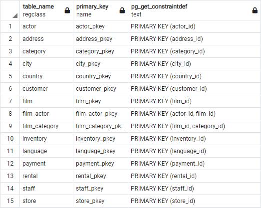 list all primary keys in a PostgreSQL database